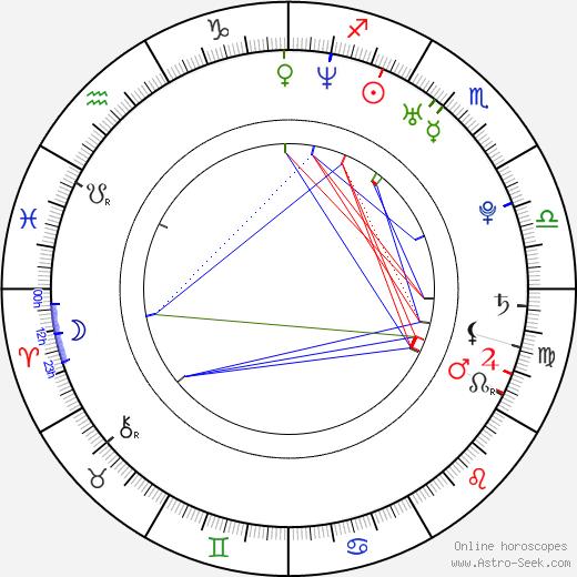 Michaela Pobudová день рождения гороскоп, Michaela Pobudová Натальная карта онлайн