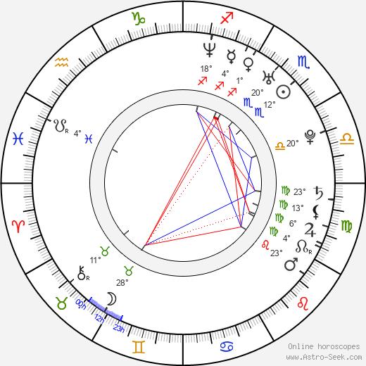 Milan Fridrich birth chart, biography, wikipedia 2018, 2019