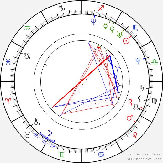 Milan Fridrich astro natal birth chart, Milan Fridrich horoscope, astrology