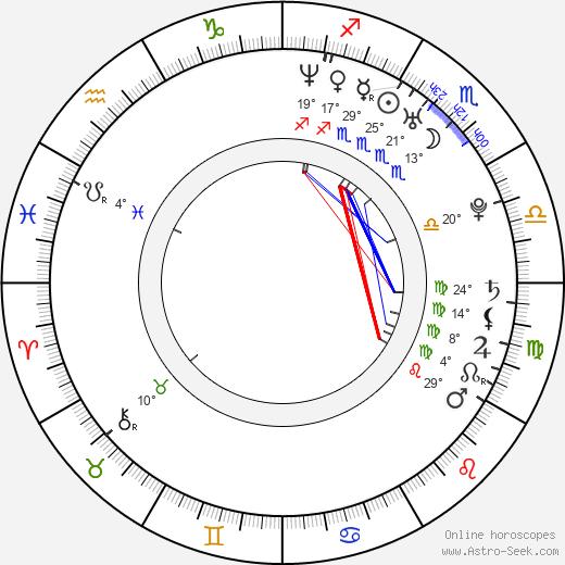 Nate Parker birth chart, biography, wikipedia 2020, 2021