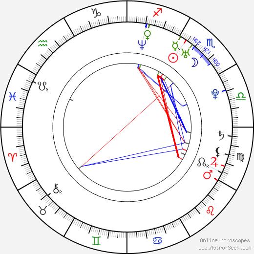 Nate Parker birth chart, Nate Parker astro natal horoscope, astrology