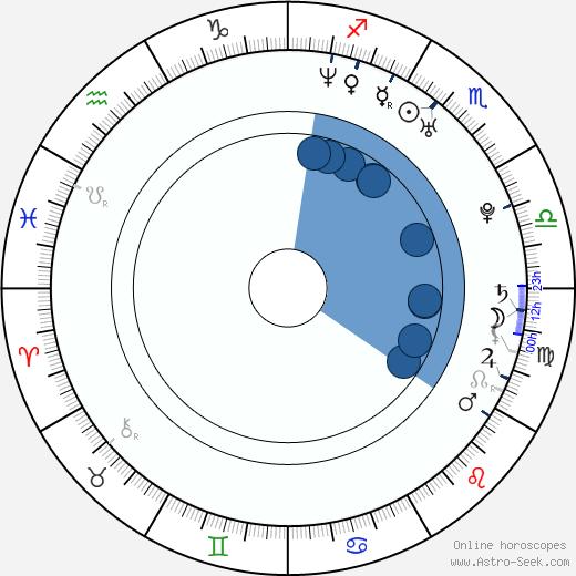Obie Trice wikipedia, horoscope, astrology, instagram