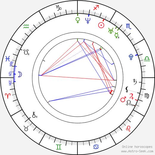 Ondřej Štěpánek birth chart, Ondřej Štěpánek astro natal horoscope, astrology
