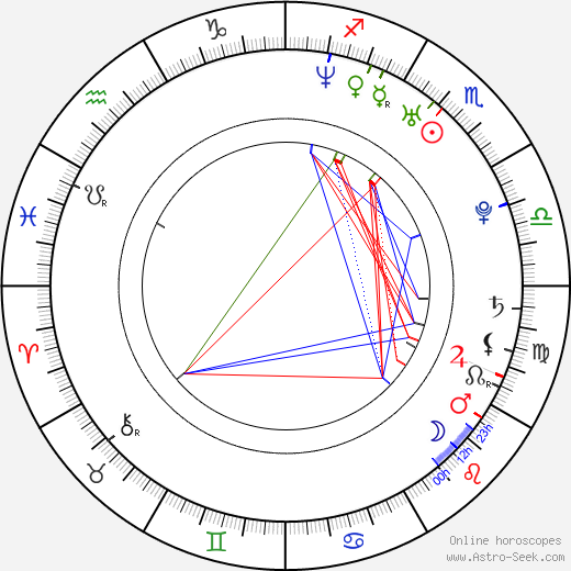 Radivoje Bukvic tema natale, oroscopo, Radivoje Bukvic oroscopi gratuiti, astrologia