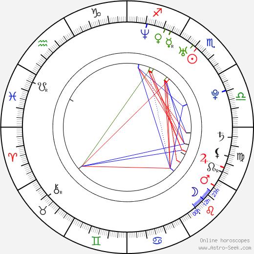 Raima Sen birth chart, Raima Sen astro natal horoscope, astrology