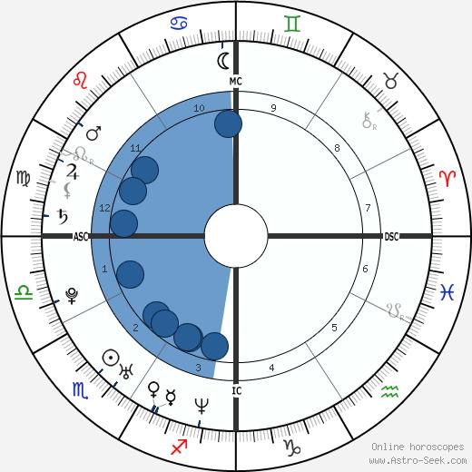 Salvatore Cascio wikipedia, horoscope, astrology, instagram