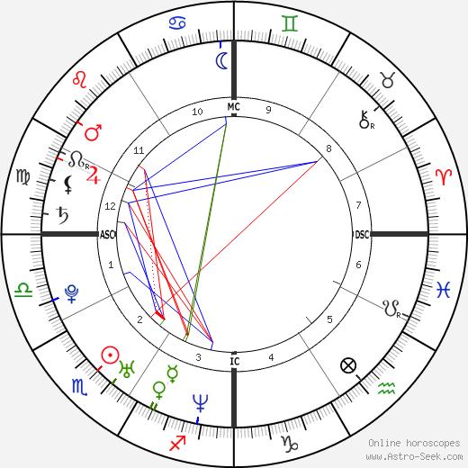 Salvatore Cascio tema natale, oroscopo, Salvatore Cascio oroscopi gratuiti, astrologia