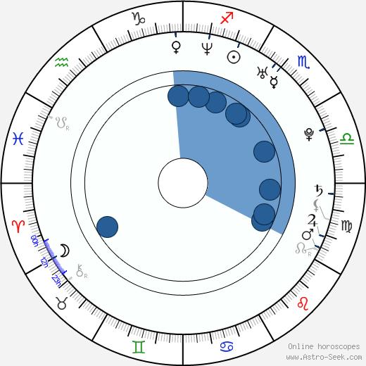 Severn Cullis-Suzuki wikipedia, horoscope, astrology, instagram
