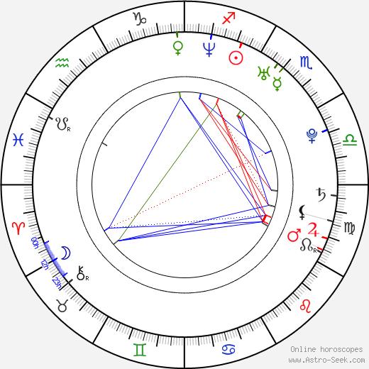 Severn Cullis-Suzuki день рождения гороскоп, Severn Cullis-Suzuki Натальная карта онлайн