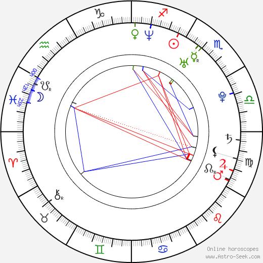 Shin Hye-sung birth chart, Shin Hye-sung astro natal horoscope, astrology