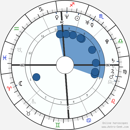 Stephanie Santerre wikipedia, horoscope, astrology, instagram