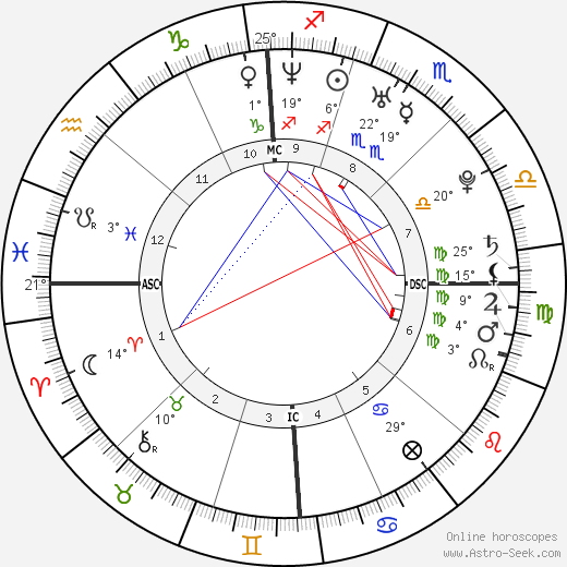Stephanie Santerre birth chart, biography, wikipedia 2020, 2021