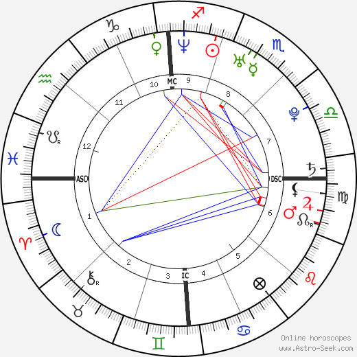 Stephanie Santerre birth chart, Stephanie Santerre astro natal horoscope, astrology