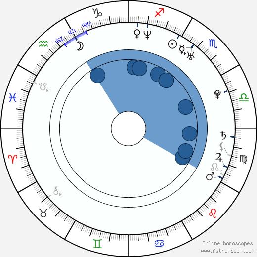 Tereza Hofová wikipedia, horoscope, astrology, instagram