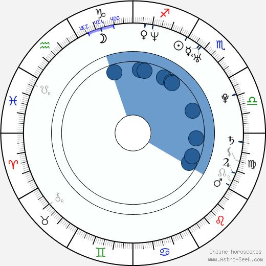Tibor Němec wikipedia, horoscope, astrology, instagram