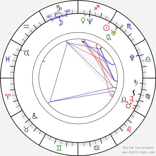 Tibor Němec astro natal birth chart, Tibor Němec horoscope, astrology