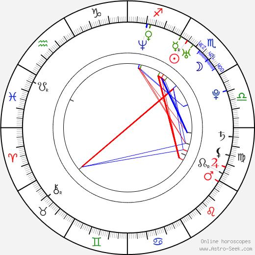 Vojtěch Hájek birth chart, Vojtěch Hájek astro natal horoscope, astrology