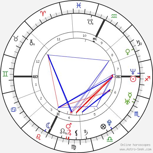 Abigail Gustafson день рождения гороскоп, Abigail Gustafson Натальная карта онлайн