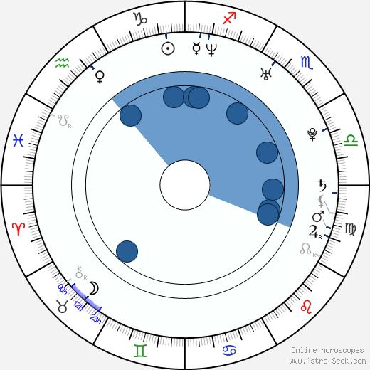 Alfonso Bassave wikipedia, horoscope, astrology, instagram