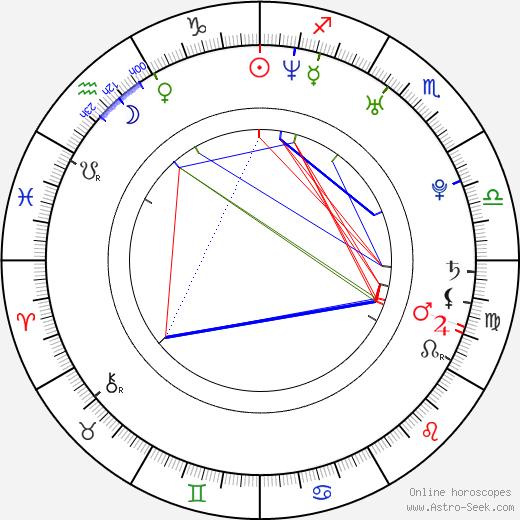 Amanda Baker день рождения гороскоп, Amanda Baker Натальная карта онлайн