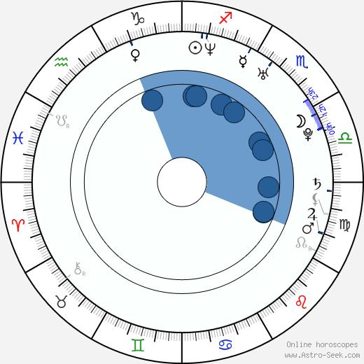 Amy Brassette wikipedia, horoscope, astrology, instagram