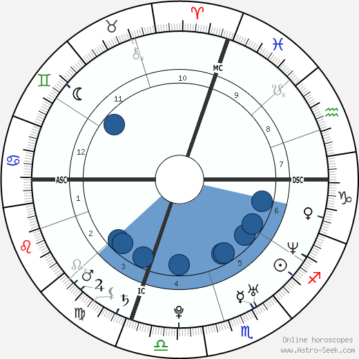 Andrea Spada wikipedia, horoscope, astrology, instagram