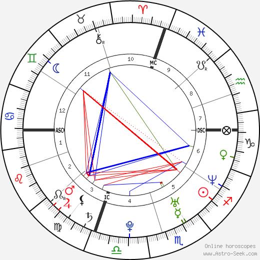 Andrea Spada tema natale, oroscopo, Andrea Spada oroscopi gratuiti, astrologia