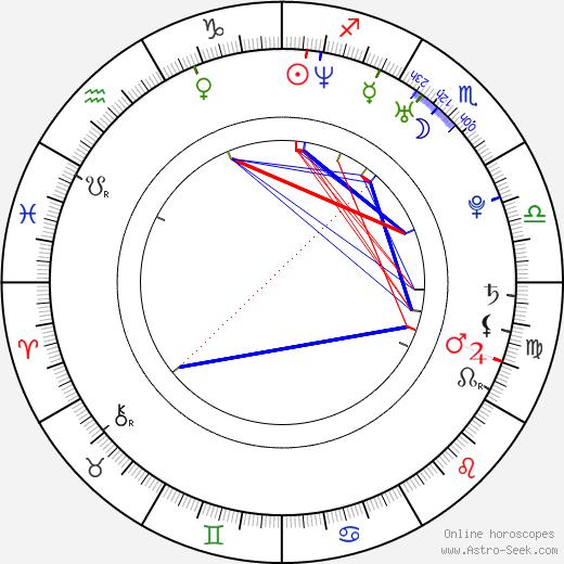 Andrei Novikov astro natal birth chart, Andrei Novikov horoscope, astrology