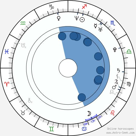 Ayako Fujitani wikipedia, horoscope, astrology, instagram