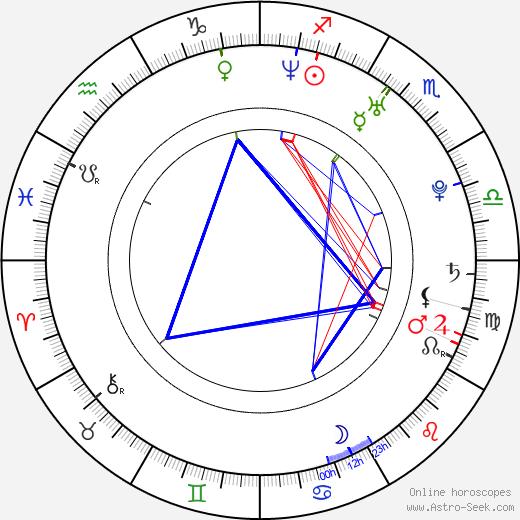 Ayako Fujitani birth chart, Ayako Fujitani astro natal horoscope, astrology