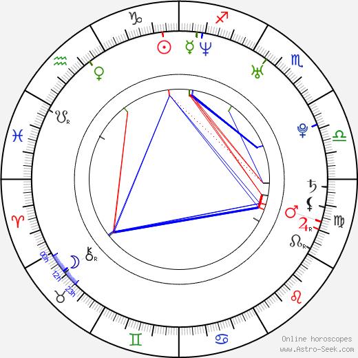 Bree Williamson birth chart, Bree Williamson astro natal horoscope, astrology