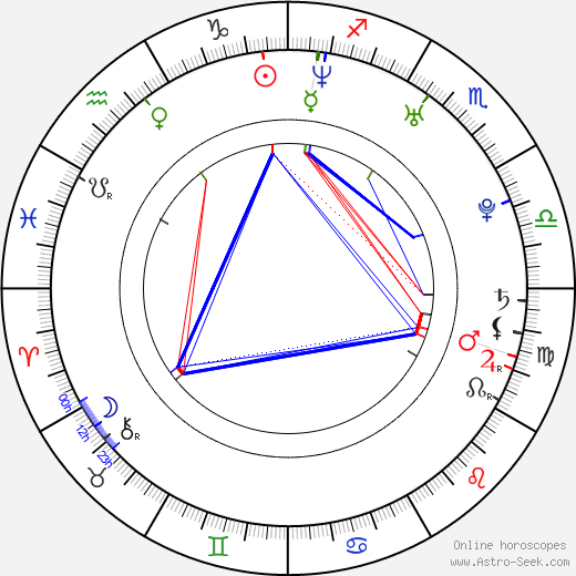 Clayton S. Taylor birth chart, Clayton S. Taylor astro natal horoscope, astrology