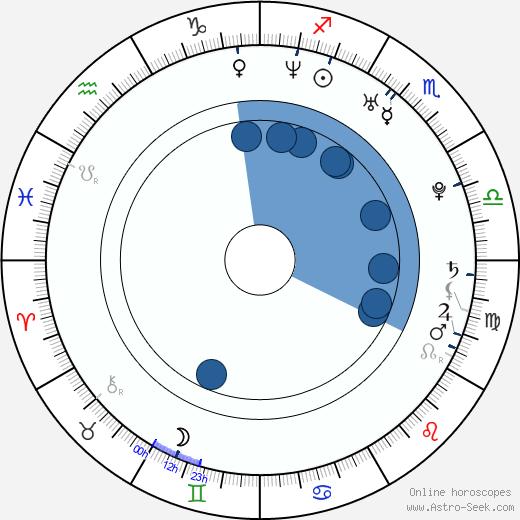 Dj Vasquez wikipedia, horoscope, astrology, instagram