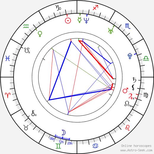 Элейн Кэссиди Elaine Cassidy день рождения гороскоп, Elaine Cassidy Натальная карта онлайн