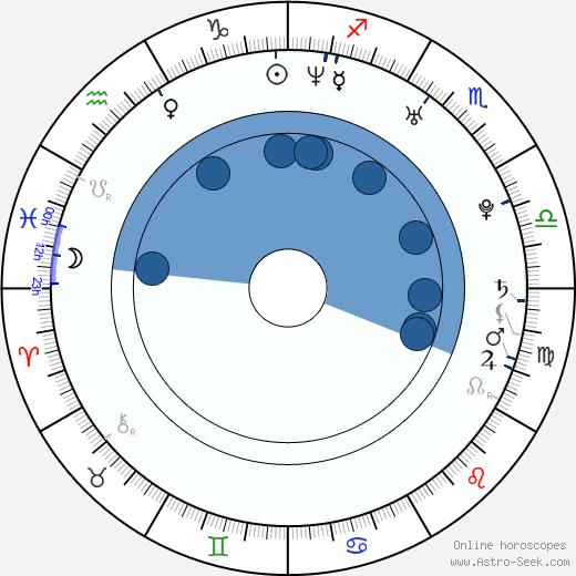 Ferman Akgül wikipedia, horoscope, astrology, instagram