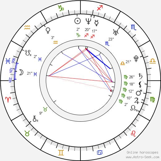 Ferman Akgül birth chart, biography, wikipedia 2020, 2021