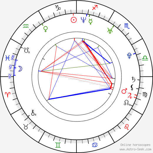 Ferman Akgül birth chart, Ferman Akgül astro natal horoscope, astrology
