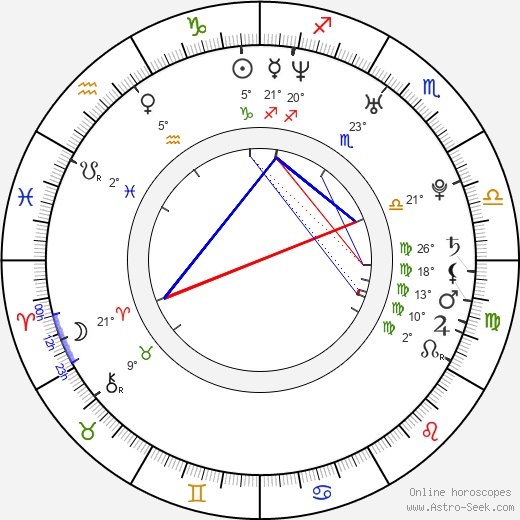 Frida Farrell birth chart, biography, wikipedia 2019, 2020