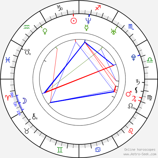 Frida Farrell astro natal birth chart, Frida Farrell horoscope, astrology