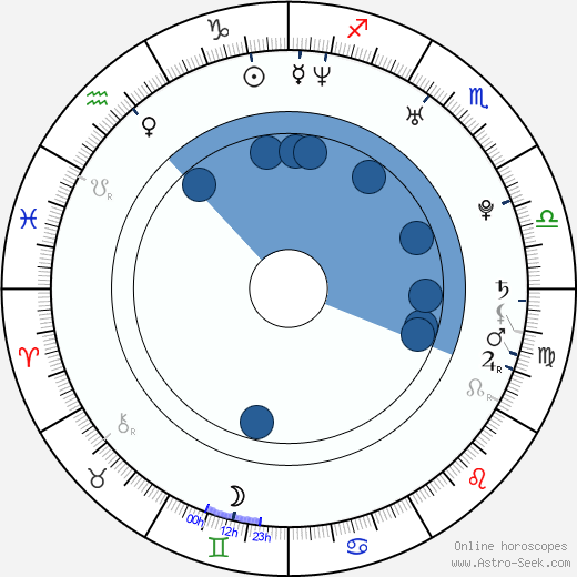 G. Michael Gray horoscope, astrology, sign, zodiac, date of birth, instagram