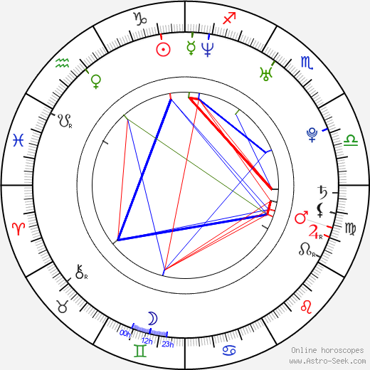 G. Michael Gray astro natal birth chart, G. Michael Gray horoscope, astrology