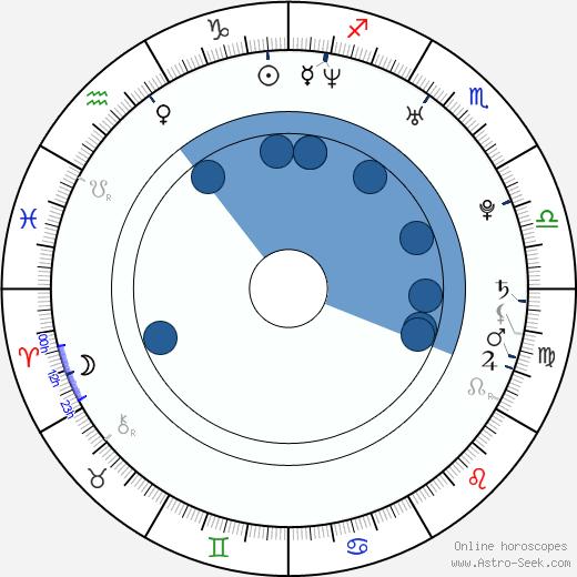 Helena Houdová wikipedia, horoscope, astrology, instagram