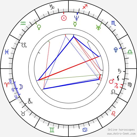 Helena Houdová tema natale, oroscopo, Helena Houdová oroscopi gratuiti, astrologia