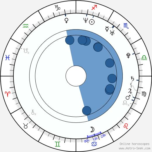 Héléna Klotz wikipedia, horoscope, astrology, instagram