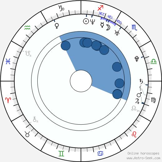 Jaimee Foxworth wikipedia, horoscope, astrology, instagram