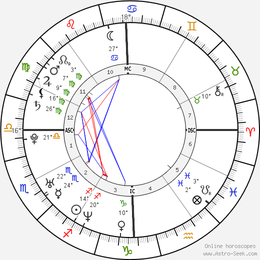 Jennifer Carpenter birth chart, biography, wikipedia 2018, 2019