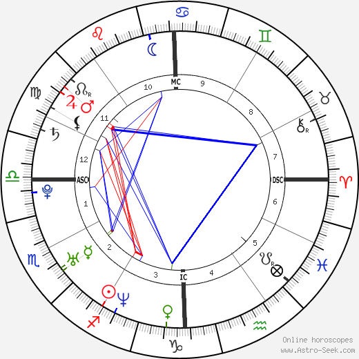 Jennifer Carpenter astro natal birth chart, Jennifer Carpenter horoscope, astrology