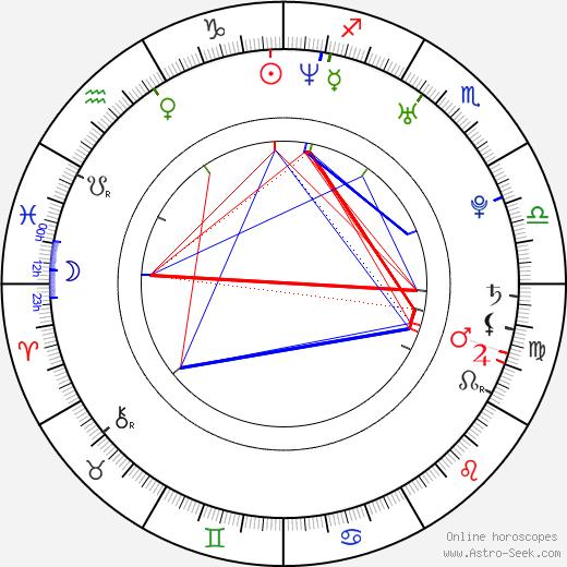 Jon Knautz birth chart, Jon Knautz astro natal horoscope, astrology