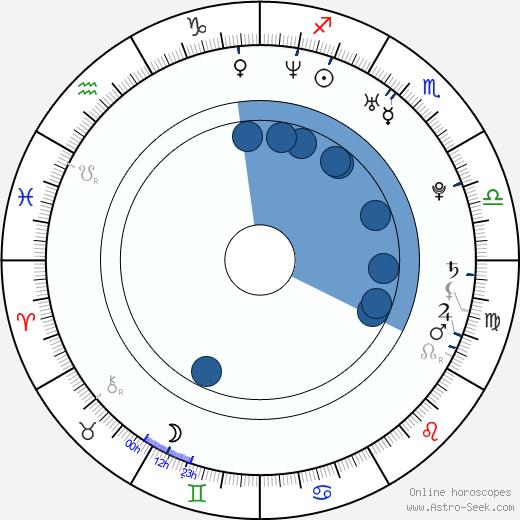 Konkona Sen Sharma wikipedia, horoscope, astrology, instagram