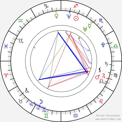 Konkona Sen Sharma astro natal birth chart, Konkona Sen Sharma horoscope, astrology